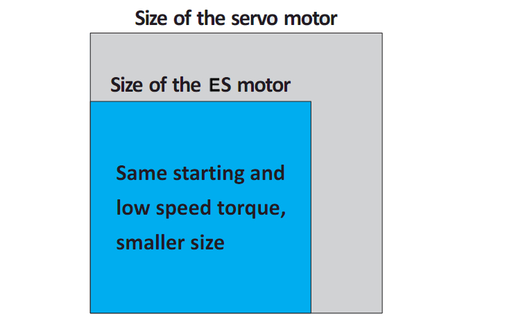 High Torque at Starting & Low Speed; High Inertial Load