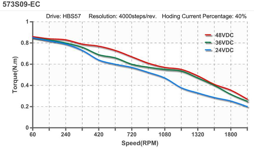 Leadshine easyservo 0 9nm nema 23 closed loop stepper for Stepper motor torque curve