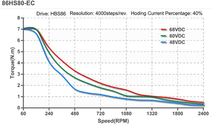 Leadshine easyservo 8nm nema 34 closed loop stepper motor for Stepper motor torque curve